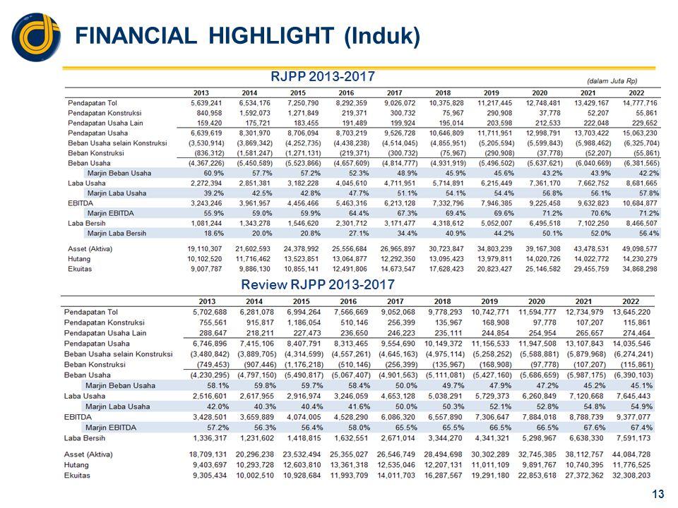 FINANCIAL HIGHLIGHT (Induk) 13 RJPP 2013-2017 Review RJPP 2013-2017