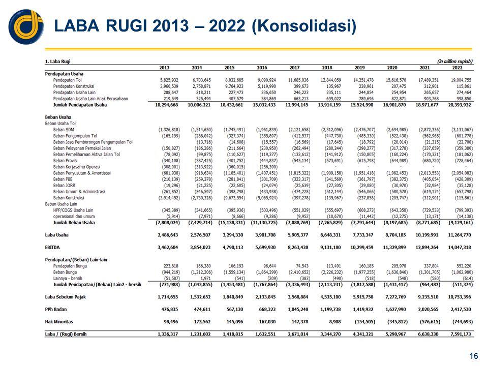 LABA RUGI 2013 – 2022 (Konsolidasi) 16