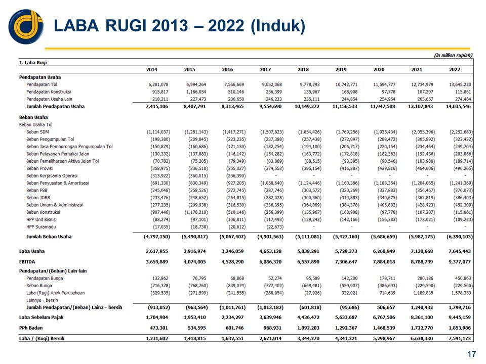 LABA RUGI 2013 – 2022 (Induk) 17