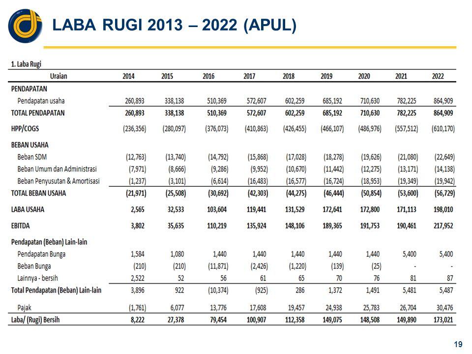 LABA RUGI 2013 – 2022 (APUL) 19