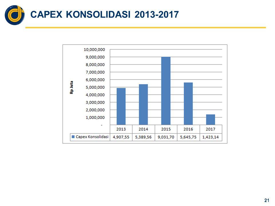 CAPEX KONSOLIDASI 2013-2017 21