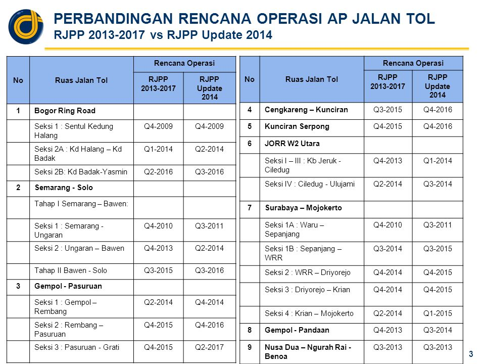PERBANDINGAN RENCANA OPERASI AP JALAN TOL RJPP 2013-2017 vs RJPP Update 2014 3 NoRuas Jalan Tol Rencana Operasi RJPP 2013-2017 RJPP Update 2014 1Bogor