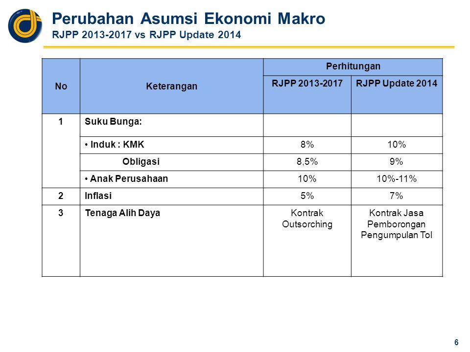 Perubahan Asumsi Ekonomi Makro RJPP 2013-2017 vs RJPP Update 2014 6 NoKeterangan Perhitungan RJPP 2013-2017RJPP Update 2014 1Suku Bunga: Induk : KMK8%10% Obligasi8,5%9% Anak Perusahaan10%10%-11% 2Inflasi5%7% 3Tenaga Alih DayaKontrak Outsorching Kontrak Jasa Pemborongan Pengumpulan Tol