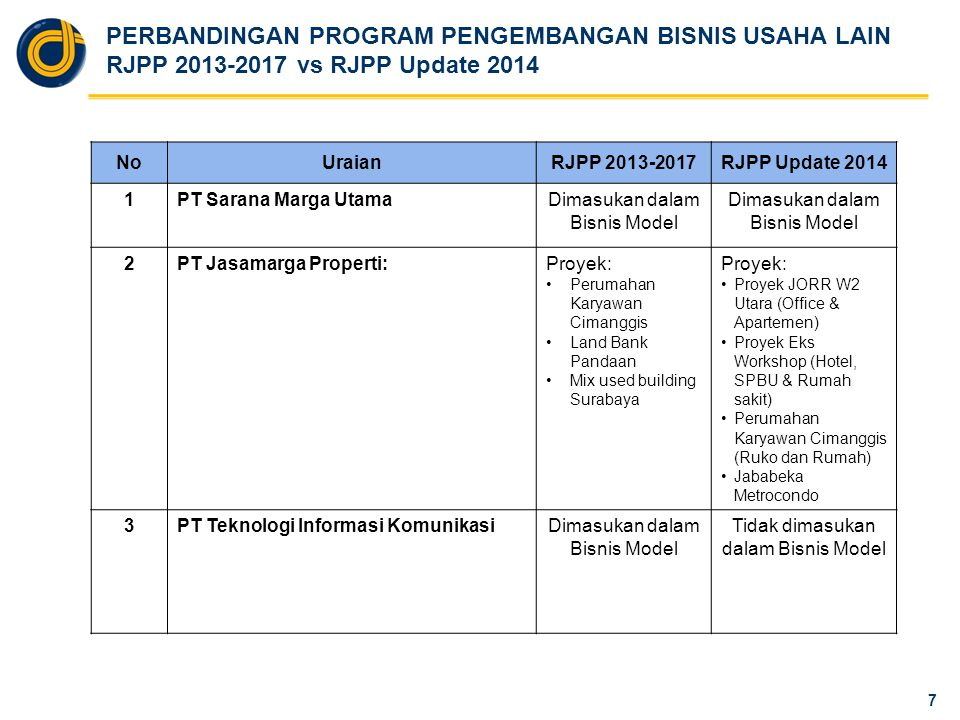 PERBANDINGAN PROGRAM PENGEMBANGAN BISNIS USAHA LAIN RJPP 2013-2017 vs RJPP Update 2014 7 NoUraianRJPP 2013-2017RJPP Update 2014 1PT Sarana Marga Utama