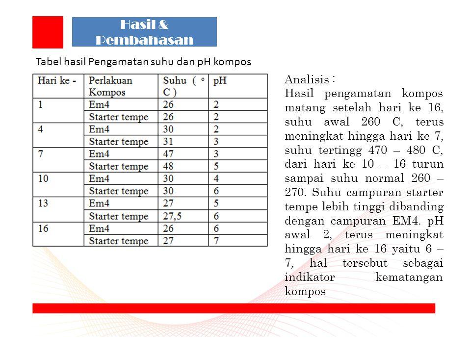 Hasil & Pembahasan Tabel hasil Pengamatan suhu dan pH kompos Analisis : Hasil pengamatan kompos matang setelah hari ke 16, suhu awal 260 C, terus meningkat hingga hari ke 7, suhu tertingg 470 – 480 C, dari hari ke 10 – 16 turun sampai suhu normal 260 – 270.