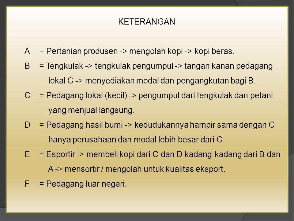  Contoh 2 : Saluran tataniaga jeruk siem di Kabupaten Cilacap, Jawa Tengah tahun 1987.