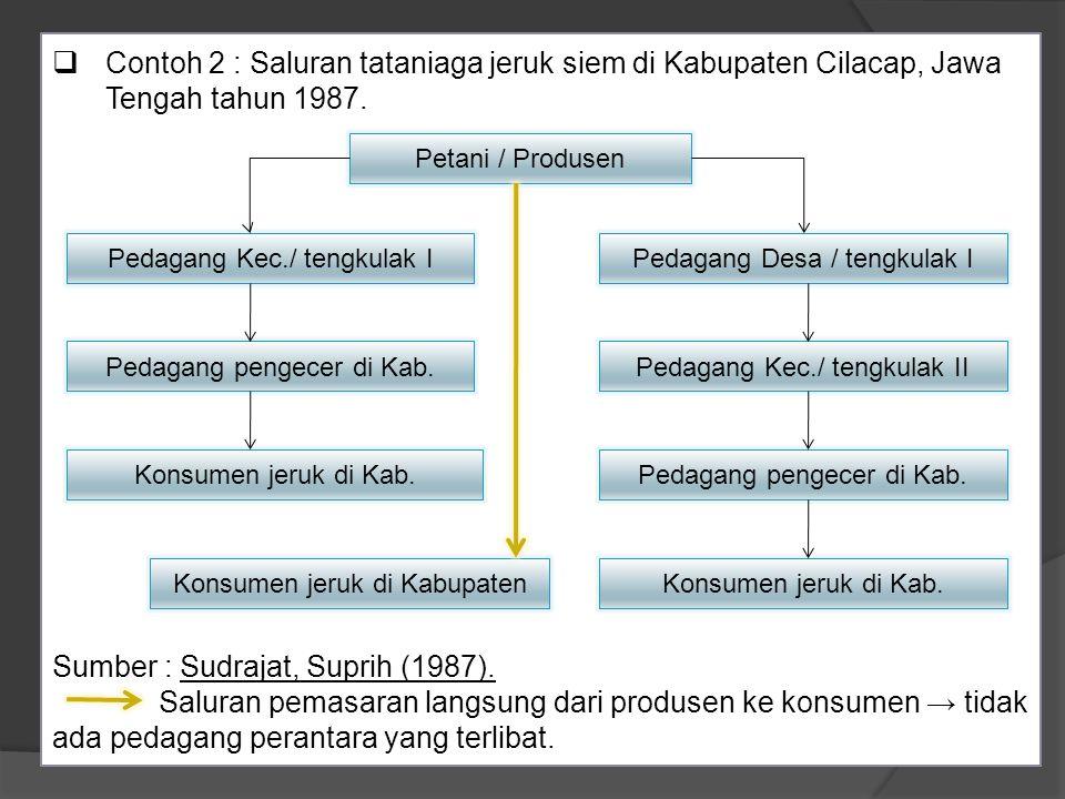 Contoh 3 : Saluran tataniaga padi sawah petani.Sumber : Mubyarto (1989).