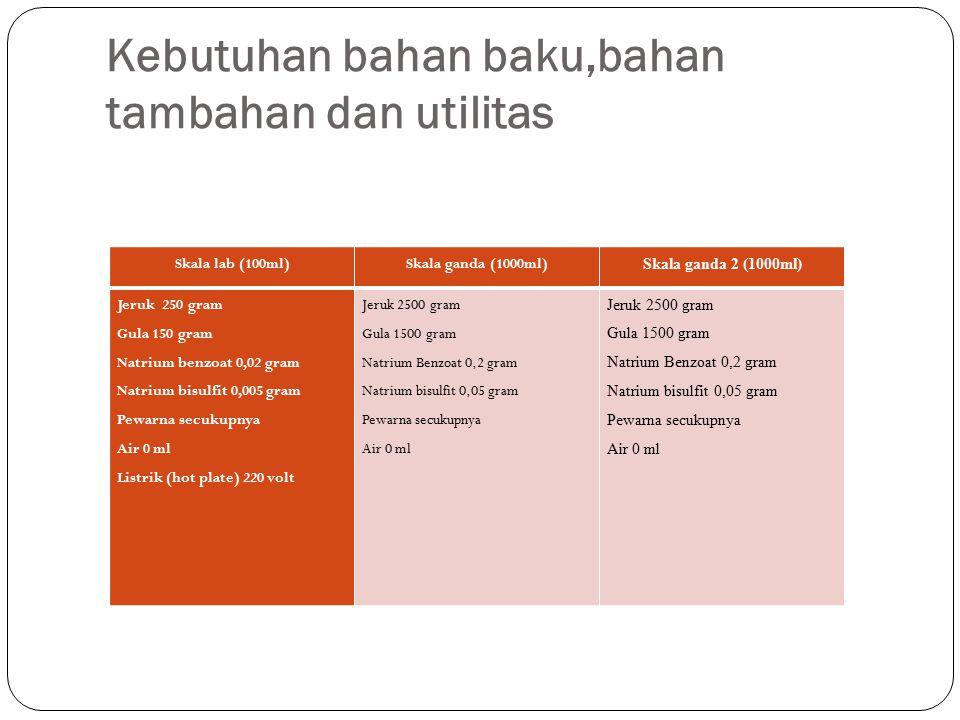 Kebutuhan bahan baku,bahan tambahan dan utilitas Skala lab (100ml)Skala ganda (1000ml) Skala ganda 2 (1000ml) Jeruk 250 gram Gula 150 gram Natrium ben