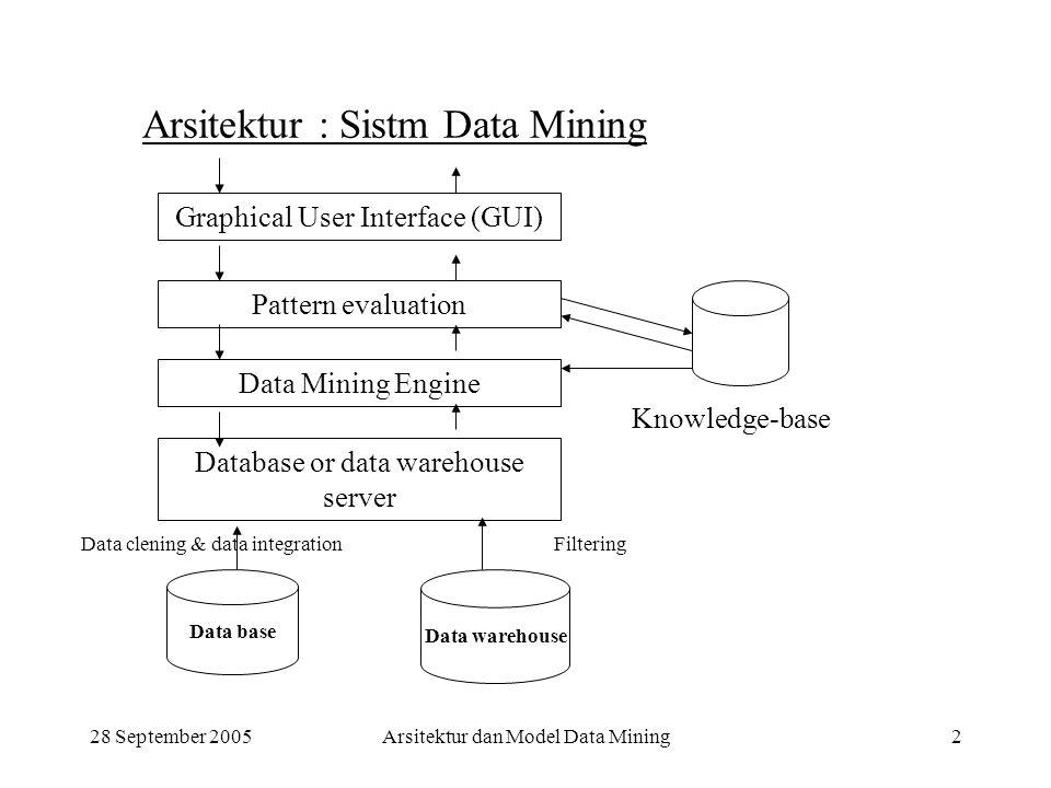 28 September 2005Arsitektur dan Model Data Mining2 Arsitektur : Sistm Data Mining Graphical User Interface (GUI) Pattern evaluation Data Mining Engine