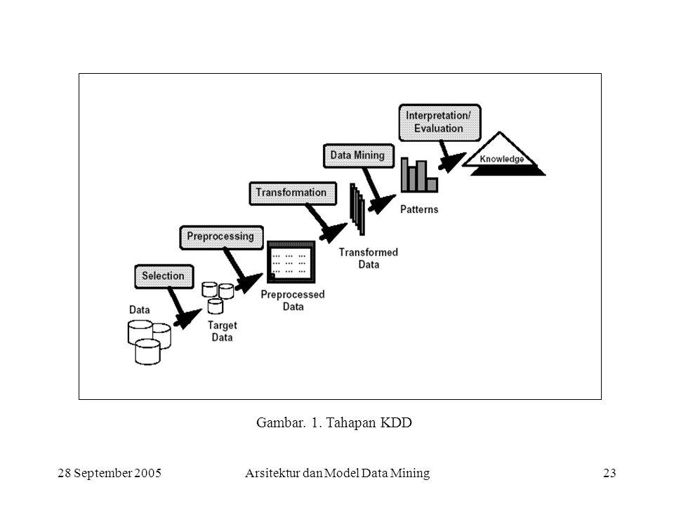 28 September 2005Arsitektur dan Model Data Mining23 Gambar. 1. Tahapan KDD