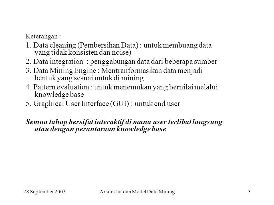 28 September 2005Arsitektur dan Model Data Mining3 Keterangan : 1. Data cleaning (Pembersihan Data) : untuk membuang data yang tidak konsisten dan noi