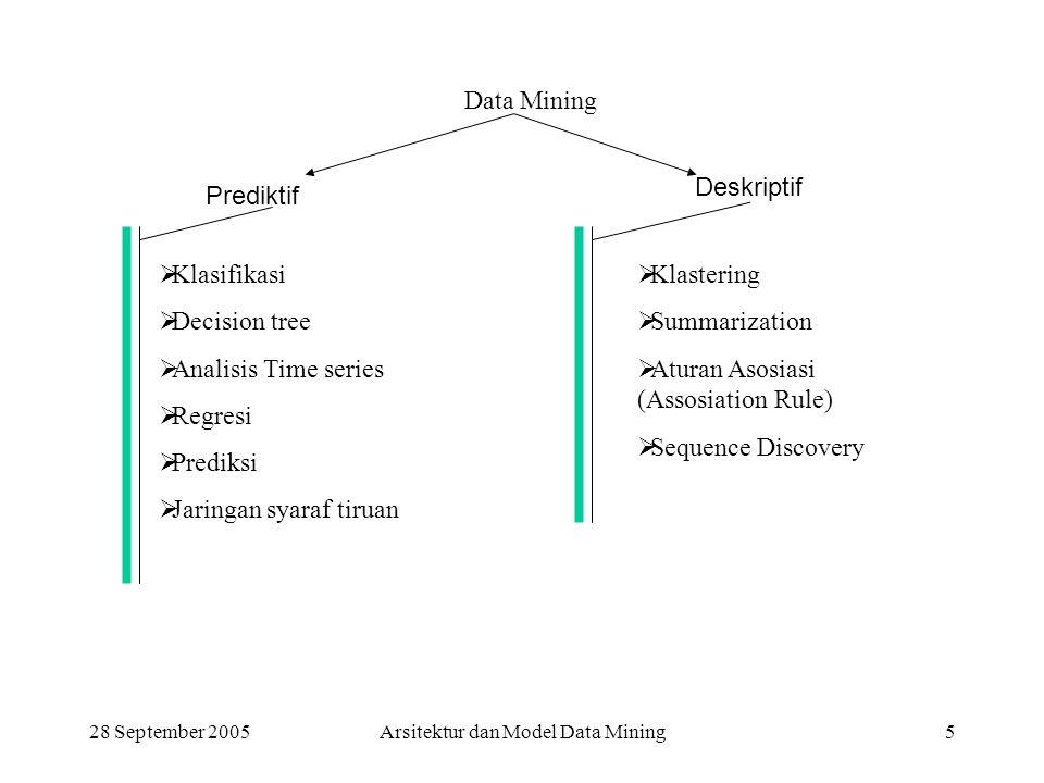 28 September 2005Arsitektur dan Model Data Mining5 Prediktif Data Mining Deskriptif  Klasifikasi  Decision tree  Analisis Time series  Regresi  P