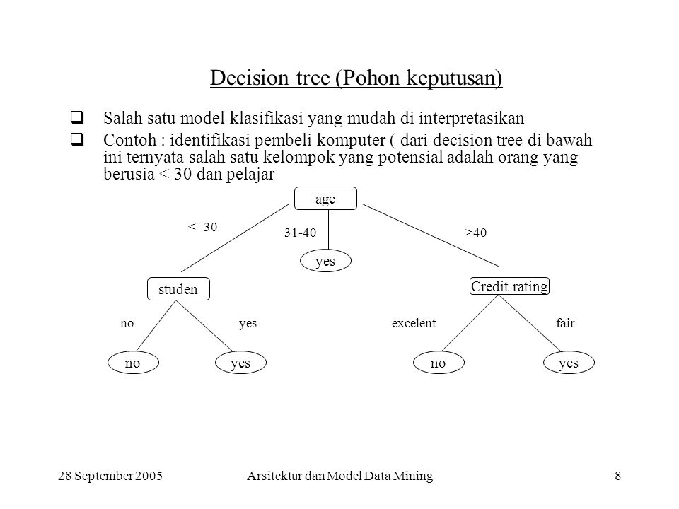 28 September 2005Arsitektur dan Model Data Mining19 Ciri-ciri Data Warehouse Terdapat 4 karateristik data warehouse Subject oriented –Data yang disusun menurut subyek berisi hanya informasi yang penting bagi pemprosesan decision support.