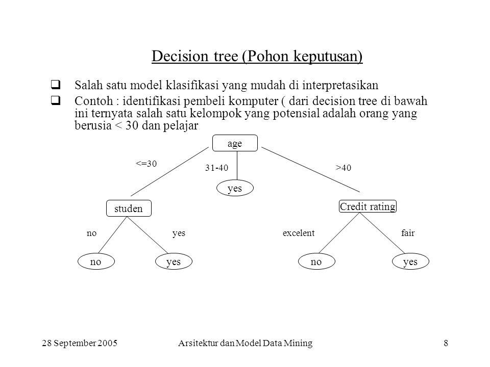 28 September 2005Arsitektur dan Model Data Mining8 Decision tree (Pohon keputusan)  Salah satu model klasifikasi yang mudah di interpretasikan  Cont