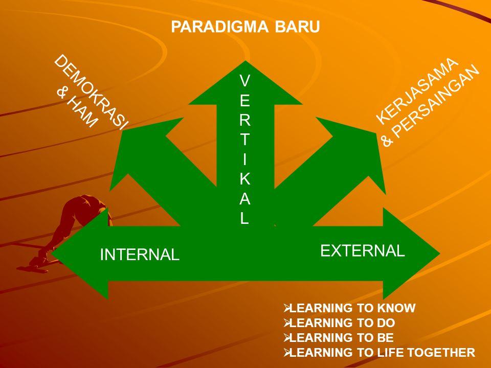 INTERNAL EXTERNAL VERTIKALVERTIKAL DEMOKRASI & HAM KERJASAMA & PERSAINGAN PARADIGMA BARU  LEARNING TO KNOW  LEARNING TO DO  LEARNING TO BE  LEARNI