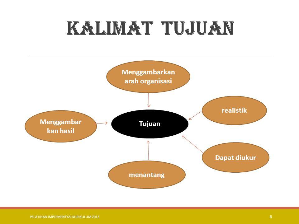PELATIHAN IMPLEMENTASI KURIKULUM 2013 7 MUATAN KURIKULUM..
