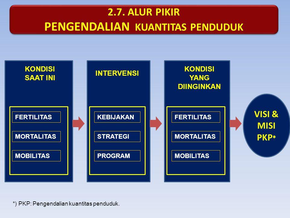 2.7. ALUR PIKIR PENGENDALIAN KUANTITAS PENDUDUK 2.7. ALUR PIKIR PENGENDALIAN KUANTITAS PENDUDUK KONDISI SAAT INI FERTILITAS MORTALITAS MOBILITAS INTER