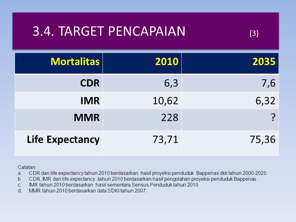 3.4. TARGET PENCAPAIAN (3) Mortalitas20102035 CDR6,37,6 IMR10,626,32 MMR228? Life Expectancy73,7175,36 Catatan: a.CDR dan life expectancy tahun 2010 b