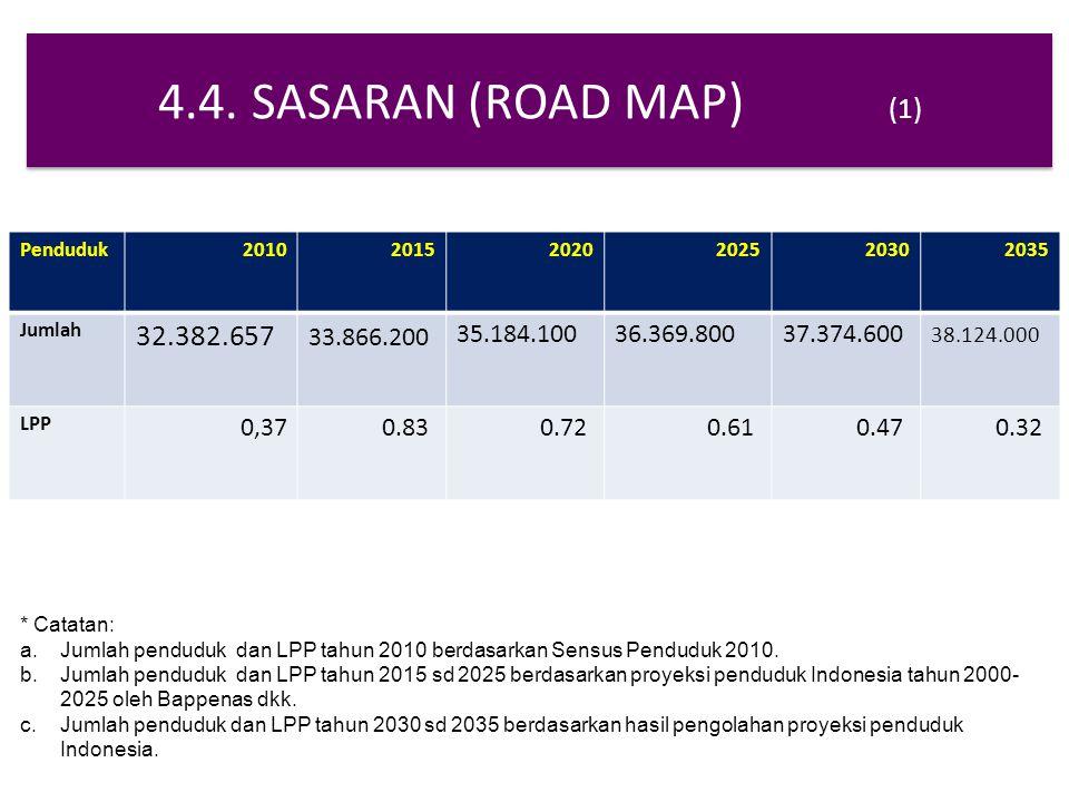 4.4. SASARAN (ROAD MAP) (1) Penduduk201020152020202520302035 Jumlah 32.382.657 33.866.200 35.184.10036.369.80037.374.600 38.124.000 LPP 0,370.83 0.72