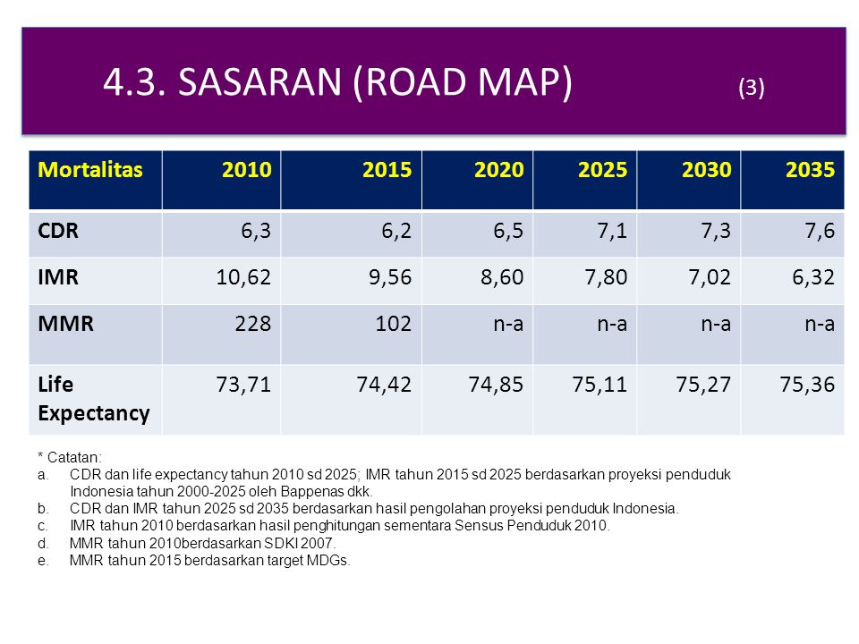 4.3. SASARAN (ROAD MAP) (3) Mortalitas201020152020202520302035 CDR6,36,26,57,17,37,6 IMR10,629,568,607,807,026,32 MMR228102n-a Life Expectancy 73,7174
