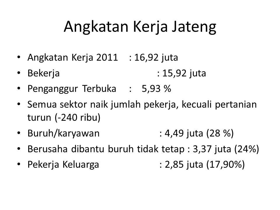 Angkatan Kerja Jateng Angkatan Kerja 2011 : 16,92 juta Bekerja: 15,92 juta Penganggur Terbuka: 5,93 % Semua sektor naik jumlah pekerja, kecuali pertan