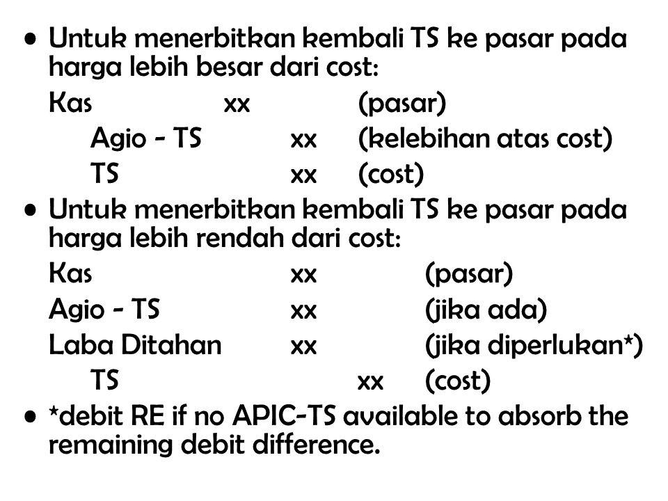 Untuk menerbitkan kembali TS ke pasar pada harga lebih besar dari cost: Kasxx (pasar) Agio - TSxx (kelebihan atas cost) TSxx (cost) Untuk menerbitkan