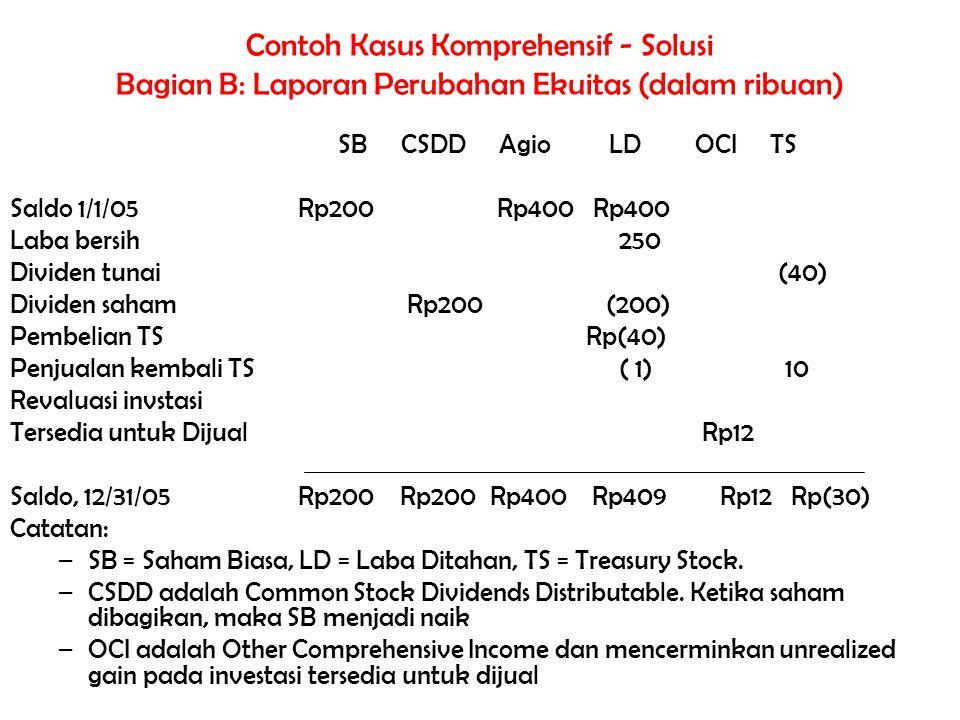 Contoh Kasus Komprehensif - Solusi Bagian B: Laporan Perubahan Ekuitas (dalam ribuan) SB CSDD Agio LD OCI TS Saldo 1/1/05 Rp200 Rp400 Rp400 Laba bersi