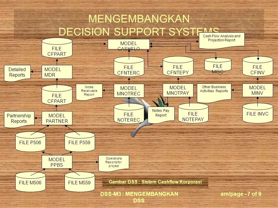 MENGEMBANGKAN DECISION SUPPORT SYSTEMS DSS-M3 : MENGEMBANGKAN DSS am/page - 7 of 9 FILE CFPART MODEL MDR Detailed Reports FILE CFPART Partnership Reports MODEL PARTNER FILE P506FILE P559 FILE M506FILE M559 MODEL PPBS Operations Reports for project FILE CFNTERC MODEL MNOTREC Notes Receivable Report FILE NOTEREC FILE CFINV MODEL MINV Other Business Activities Reports FILE INVC FILE CFNTEPY MODEL MNOTPAY FILE NOTEPAY Notes Pay Report MODEL CASHFLO Cash Flow Analysis and Projection Report FILE MISC Gambar DSS : Sistem Cashflow Korporasi