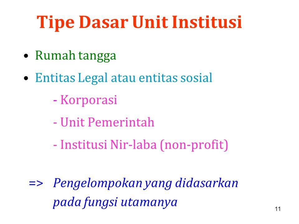 11 Tipe Dasar Unit Institusi Rumah tangga Entitas Legal atau entitas sosial - Korporasi - Unit Pemerintah - Institusi Nir-laba (non-profit) =>Pengelom