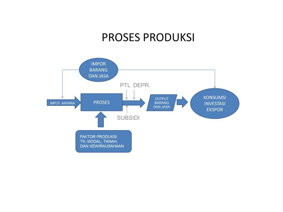 13 Korporasi Entitas legal yang menentukan tujuan kegiatan dalam memproduksi barang dan jasa untuk memenuhi permintaan pasar, yang nantinya akan menjadi sumber keuntungan atau perolehan finansial (gain) bagi pemiliknya.