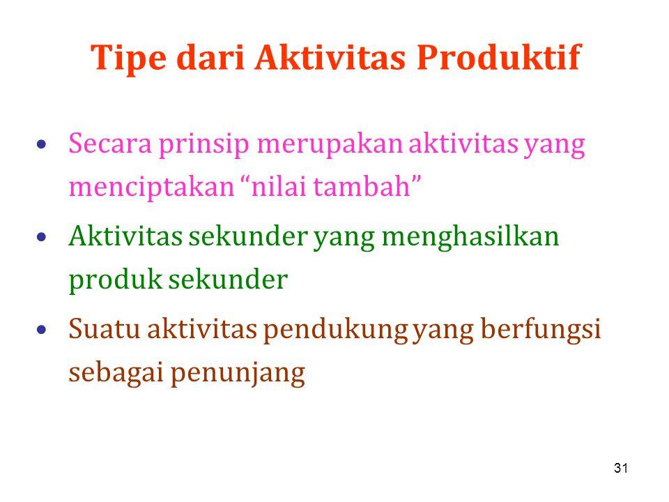 """31 Tipe dari Aktivitas Produktif Secara prinsip merupakan aktivitas yang menciptakan """"nilai tambah"""" Aktivitas sekunder yang menghasilkan produk sekund"""