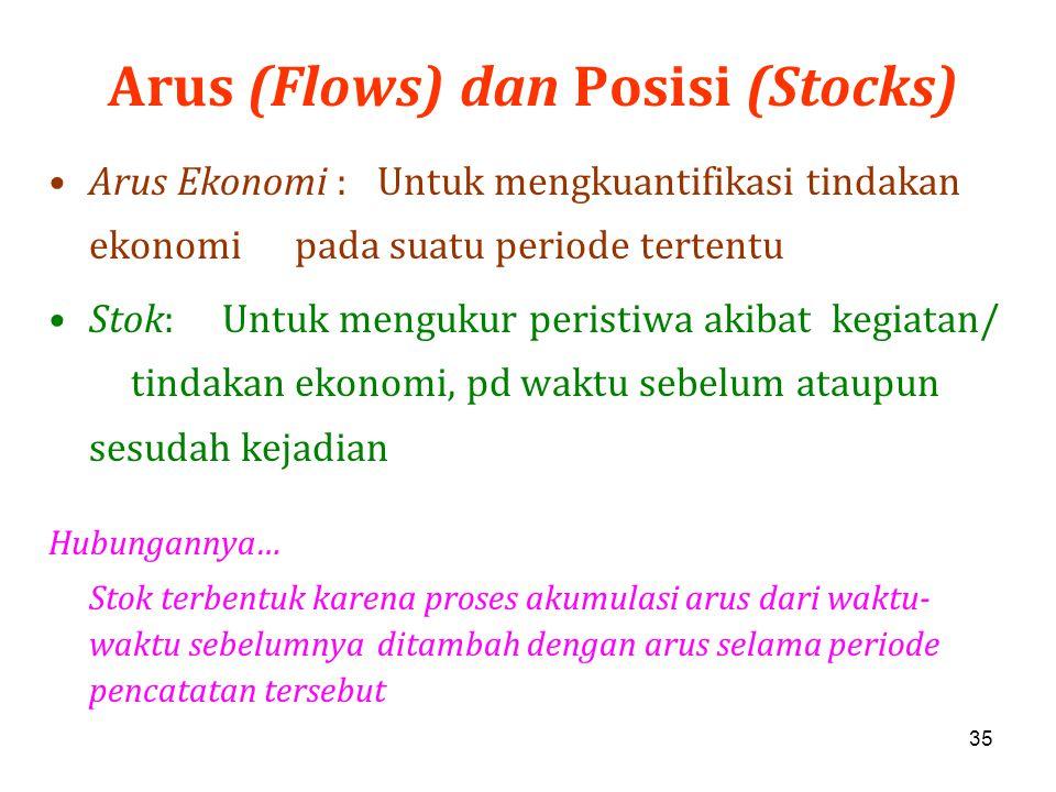 35 Arus (Flows) dan Posisi (Stocks) Arus Ekonomi :Untuk mengkuantifikasi tindakan ekonomi pada suatu periode tertentu Stok: Untuk mengukur peristiwa a