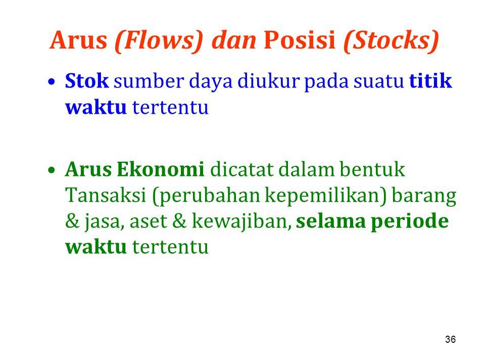 36 Arus (Flows) dan Posisi (Stocks) Stok sumber daya diukur pada suatu titik waktu tertentu Arus Ekonomi dicatat dalam bentuk Tansaksi (perubahan kepe