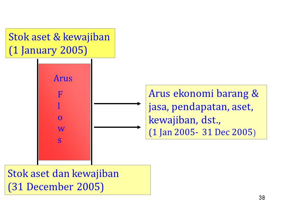 38 Stok aset & kewajiban (1 January 2005) Stok aset dan kewajiban (31 December 2005) Arus ekonomi barang & jasa, pendapatan, aset, kewajiban, dst., (1