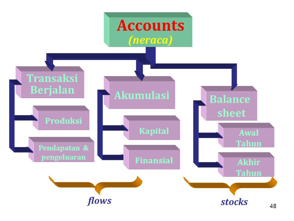 48 Transaksi Berjalan Akumulasi Balance sheet Accounts (neraca) Kapital Produksi Pendapatan & pengeluaran flows stocks Finansial Awal Tahun Akhir Tahu
