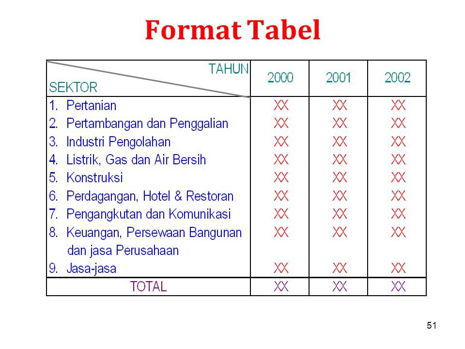 51 Format Tabel