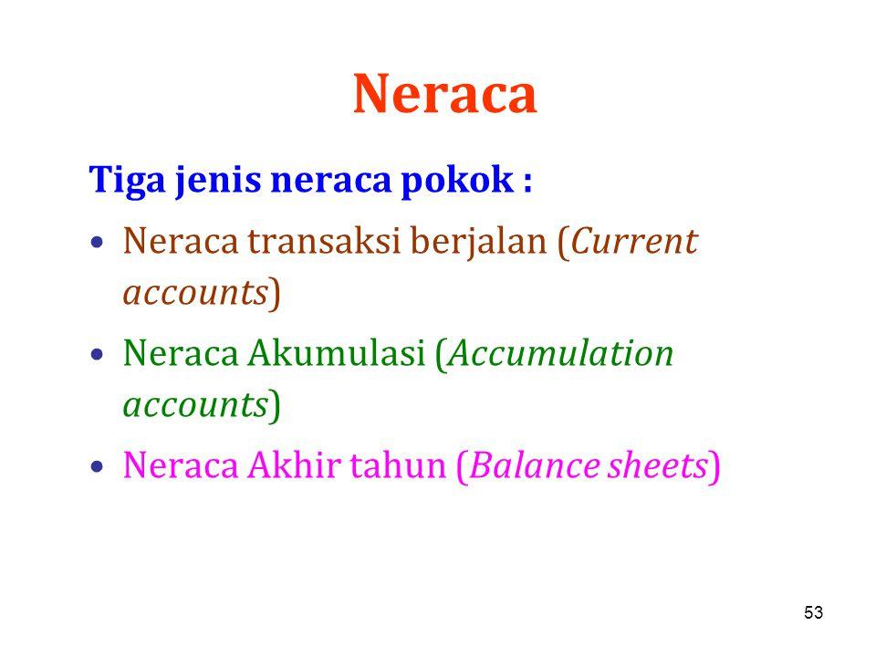53 Neraca Tiga jenis neraca pokok : Neraca transaksi berjalan (Current accounts) Neraca Akumulasi (Accumulation accounts) Neraca Akhir tahun (Balance