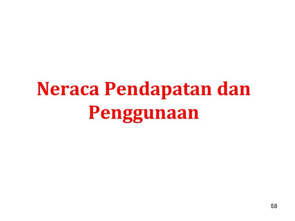 58 Neraca Pendapatan dan Penggunaan