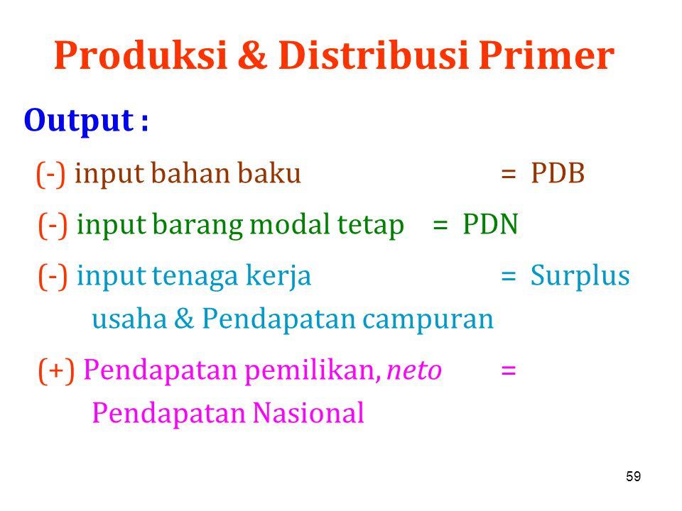 59 Produksi & Distribusi Primer Output : (-) input bahan baku = PDB (-) input barang modal tetap= PDN (-) input tenaga kerja = Surplus usaha & Pendapa