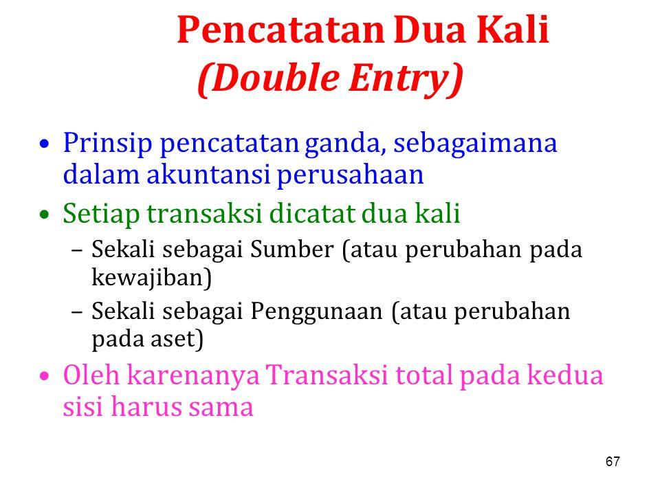 67 Pencatatan Dua Kali (Double Entry) Prinsip pencatatan ganda, sebagaimana dalam akuntansi perusahaan Setiap transaksi dicatat dua kali –Sekali sebag