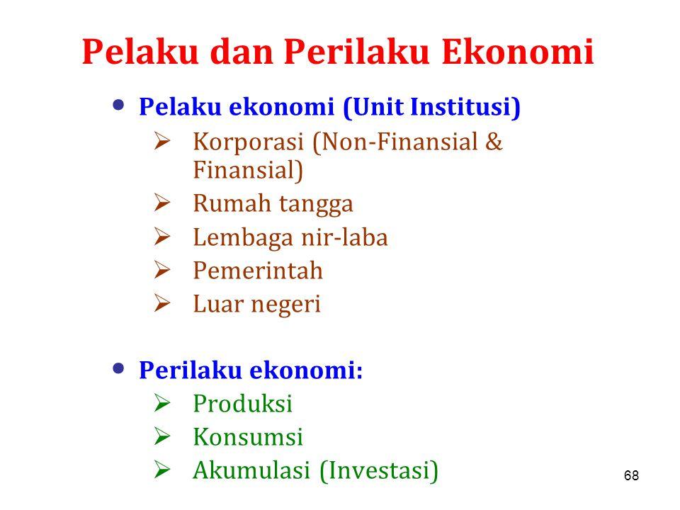68 Pelaku dan Perilaku Ekonomi Pelaku ekonomi (Unit Institusi)  Korporasi (Non-Finansial & Finansial)  Rumah tangga  Lembaga nir-laba  Pemerintah