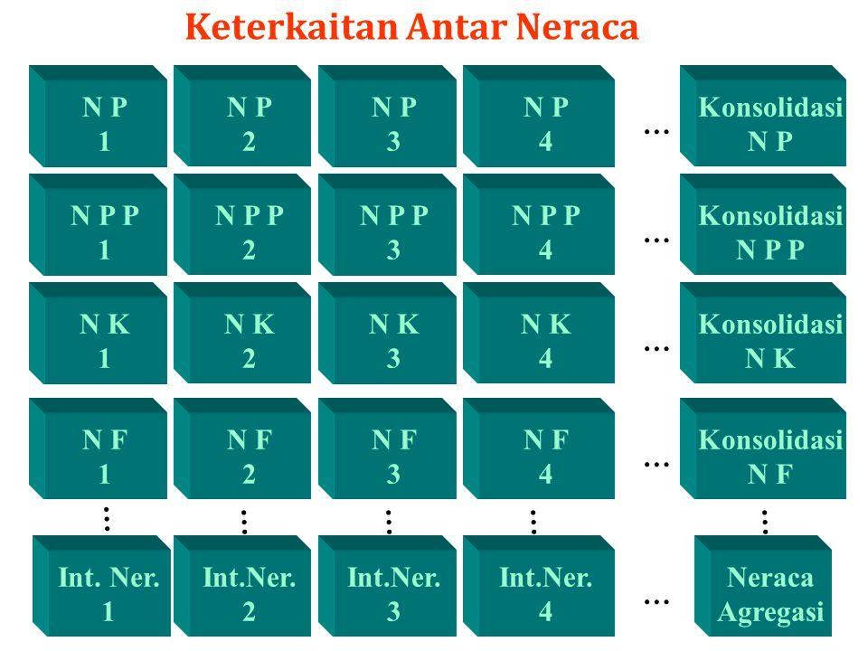 71 Keterkaitan Antar Neraca N P 1 N P 2 N P 3 N P 4 Konsolidasi N P … Int. Ner. 1 … Neraca Agregasi N P P 1 N P P 2 N P P 3 N P P 4 N K 1 N K 2 N K 3