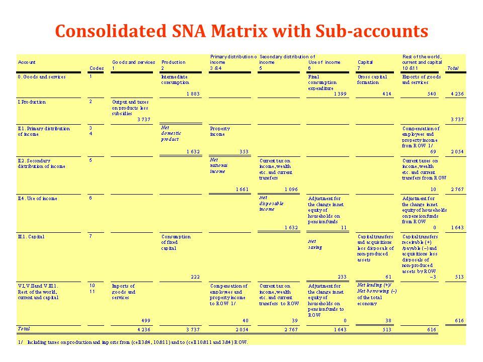 78 Consolidated SNA Matrix with Sub-accounts