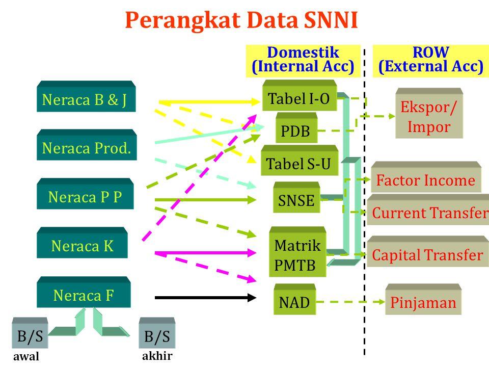 Perangkat Data SNNI Neraca B & J Neraca Prod. Neraca P P Neraca K Neraca F B/S awal akhir ROW (External Acc) Domestik (Internal Acc) Tabel I-O PDB Tab