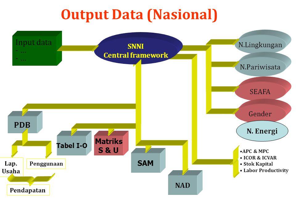 Output Data (Nasional) Input data - … PDB Matriks S & U SAM NAD Tabel I-O N.Lingkungan N.Pariwisata SEAFA Gender APC & MPC ICOR & ICVAR Stok Kapital L