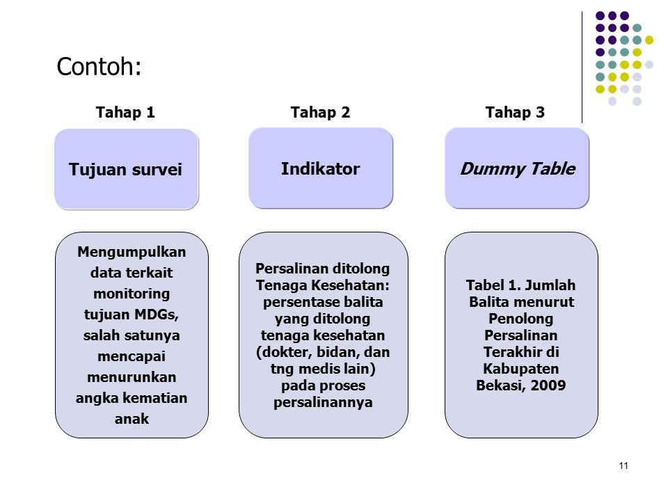 11 Contoh: Mengumpulkan data terkait monitoring tujuan MDGs, salah satunya mencapai menurunkan angka kematian anak Indikator Dummy Table Tujuan survei Persalinan ditolong Tenaga Kesehatan: persentase balita yang ditolong tenaga kesehatan (dokter, bidan, dan tng medis lain) pada proses persalinannya Tabel 1.