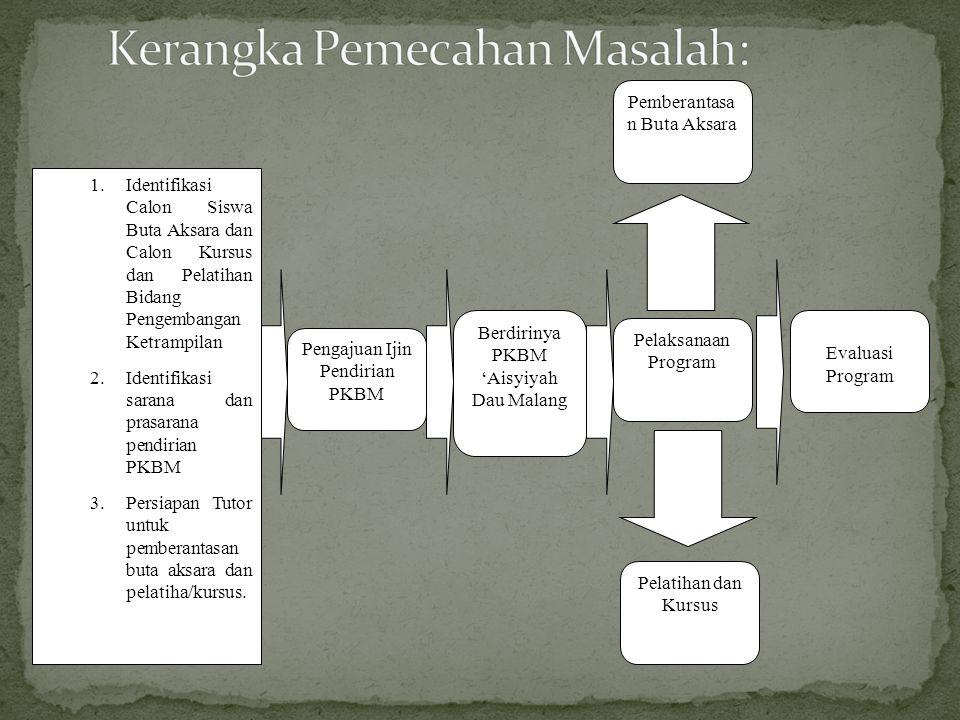 1.Identifikasi Calon Siswa Buta Aksara dan Calon Kursus dan Pelatihan Bidang Pengembangan Ketrampilan 2.Identifikasi sarana dan prasarana pendirian PK