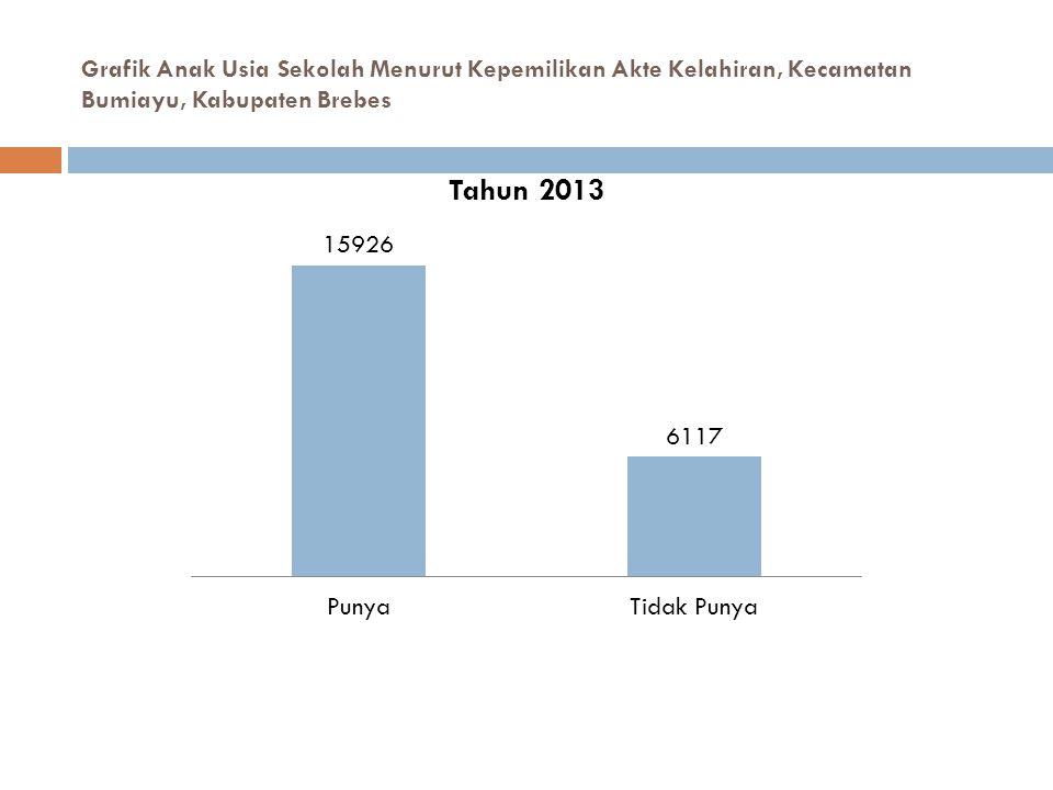 Grafik Anak Usia Sekolah Menurut Kepemilikan Akte Kelahiran, Kecamatan Bumiayu, Kabupaten Brebes