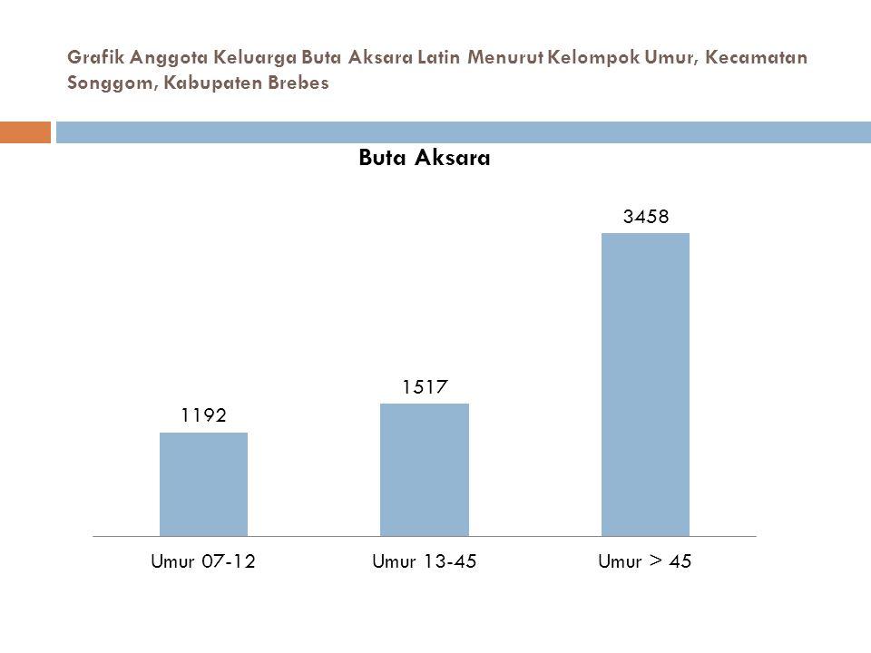 Grafik Anggota Keluarga Buta Aksara Latin Menurut Kelompok Umur, Kecamatan Songgom, Kabupaten Brebes