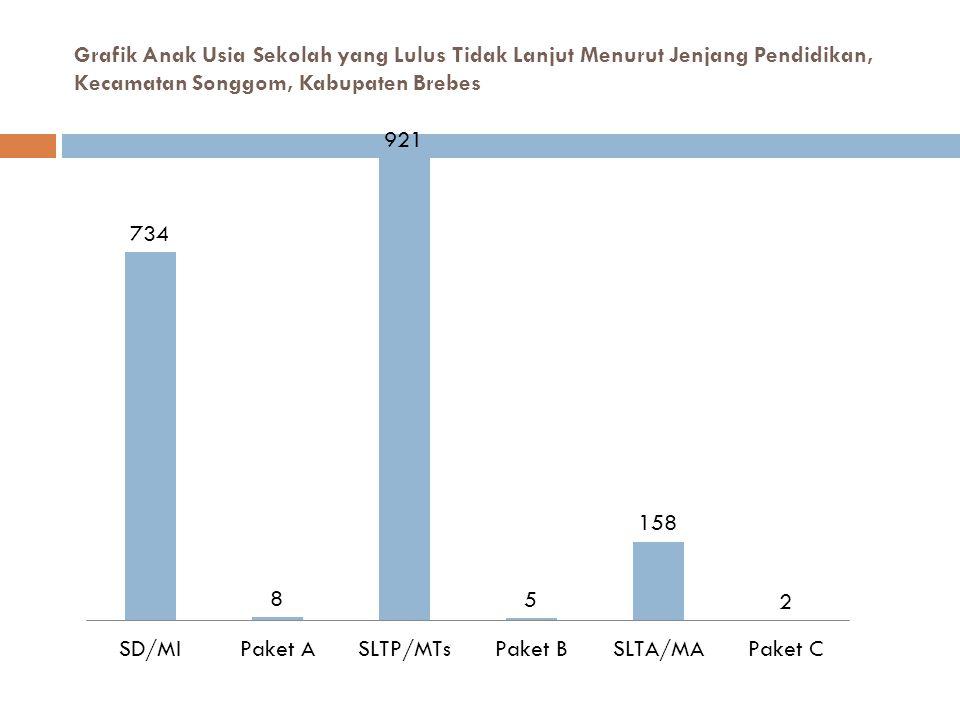 Grafik Anak Usia Sekolah yang Lulus Tidak Lanjut Menurut Jenjang Pendidikan, Kecamatan Songgom, Kabupaten Brebes